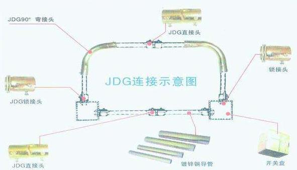 泰瑞安JDG管连接方式图