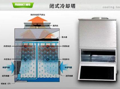 闭式冷却塔与开式冷却塔两之间那个效果好