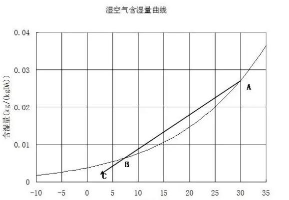 空气湿量曲线图