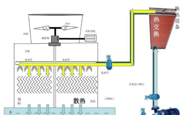 冷却塔的结构组成图