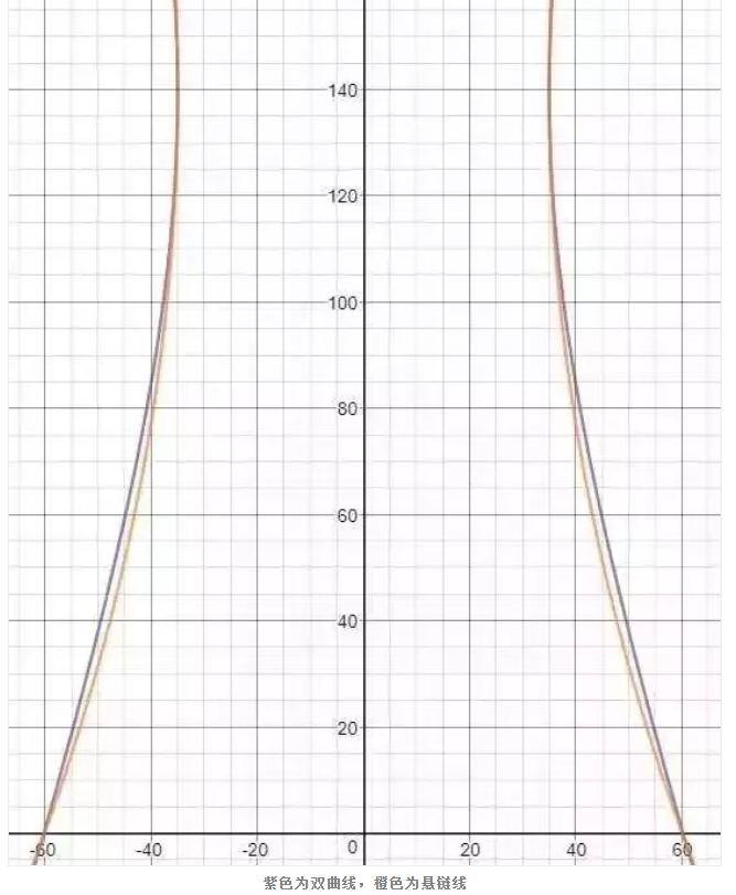双曲线结构图