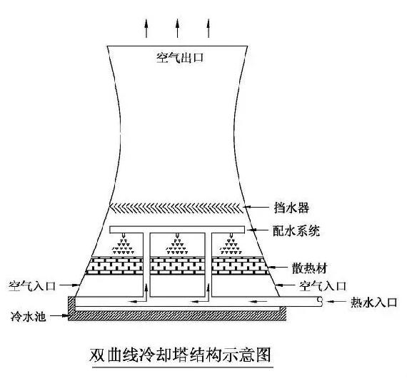 双曲线冷却塔结构示意图