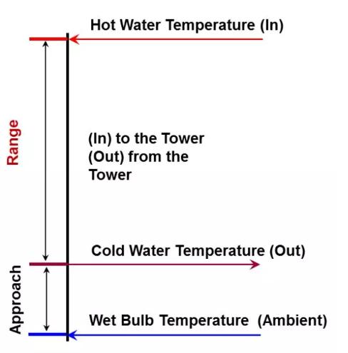 冷却水温差