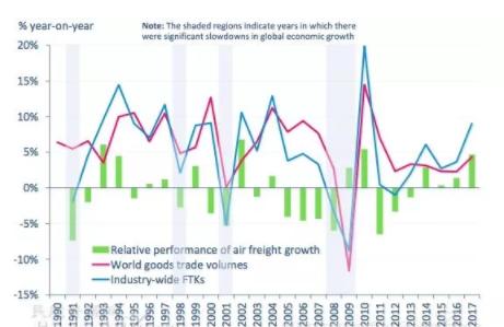 航空货运增速与全球贸易增速的发展趋向