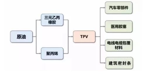 TPV所在产业链