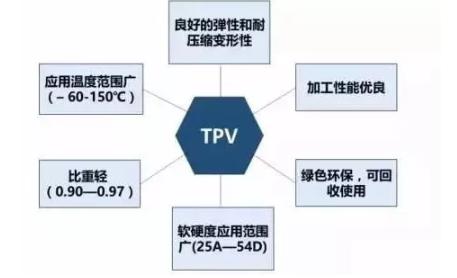 TPV的主要优势