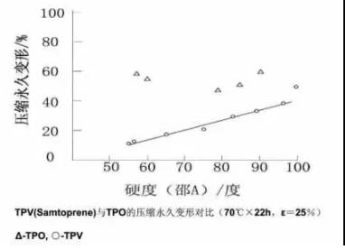 TPV与TPO的压缩永久变形对比