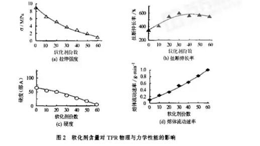 软化剂对tpr鞋料性能的影响