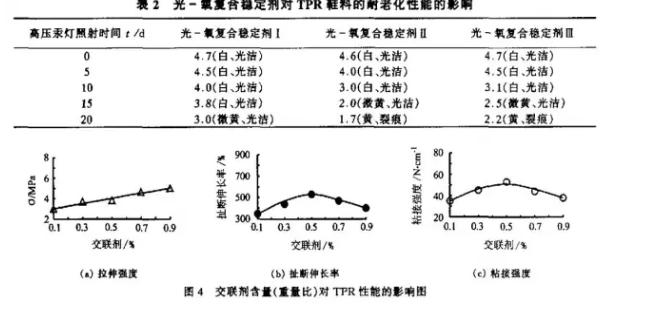 光一氯稳定剂对tpr鞋料性能的影响