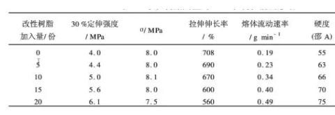 PS、LDPE和EVA混合改性树脂量对TPR性能的影响