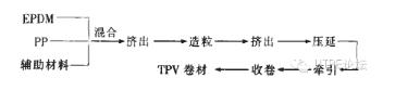 TPV材料的制备工艺过程
