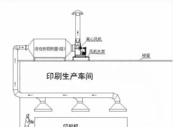 工业废气处理流程图解
