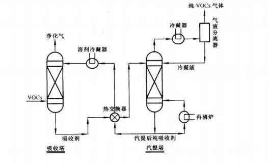 吸收法工艺流程图