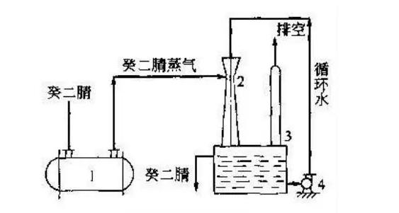 冷凝回收工艺流程图