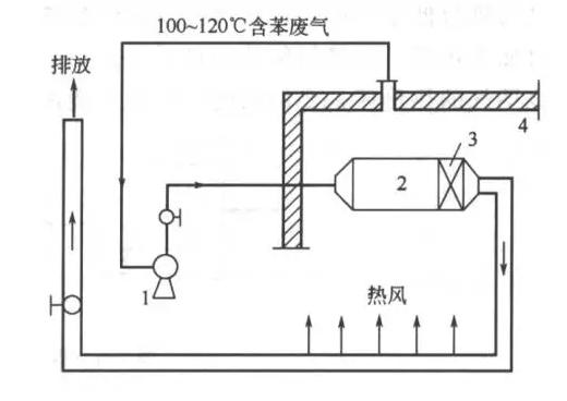 直接燃烧法工艺流程图