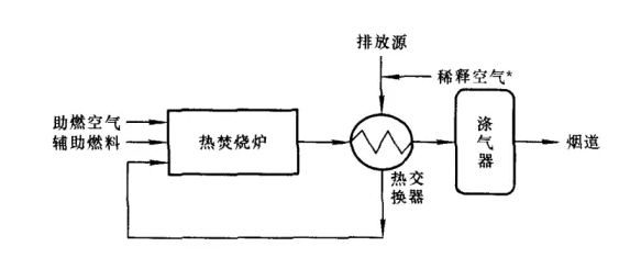 热力燃烧法工艺流程图