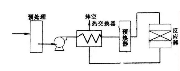 催化燃烧法工艺流程图