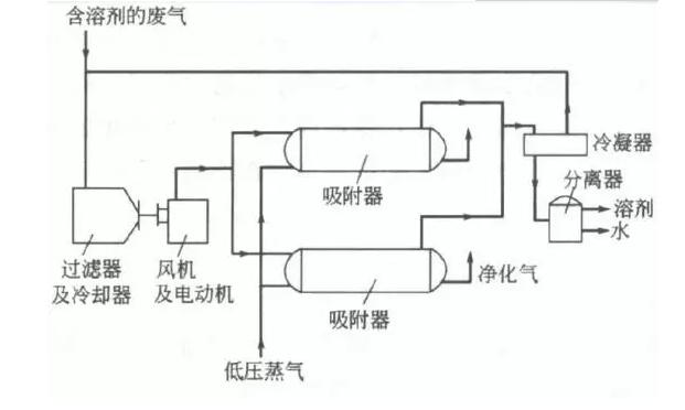 活性炭吸附法工艺流程图