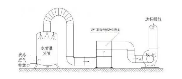 UV紫外法工艺流程图