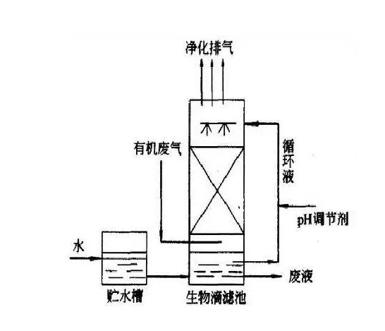 生物滴滤法工艺流程图