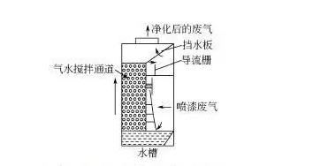 无泵水幕式净化法
