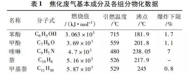 成分及物化数据如表