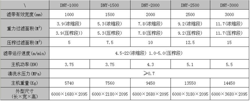 DY污泥脱水机主机技术参数: