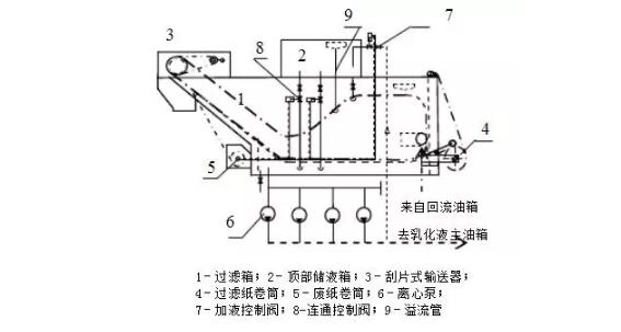 带式真空过滤机工作原理