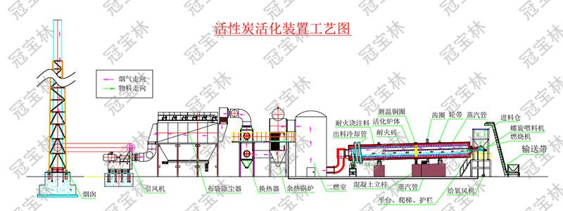 活性炭活化装置工艺图.jpg