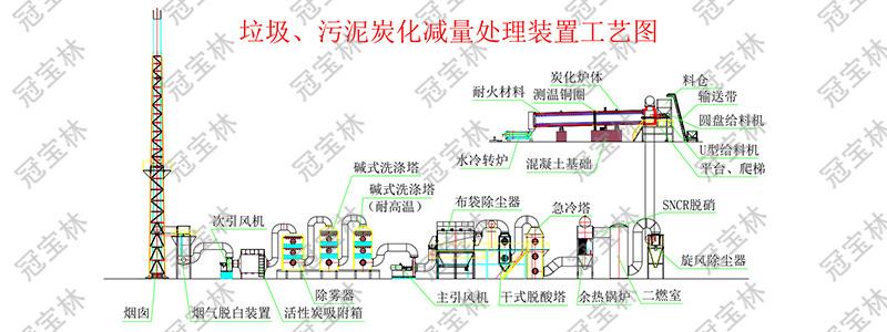垃圾、污泥炭化减量处理装置工艺图.jpg