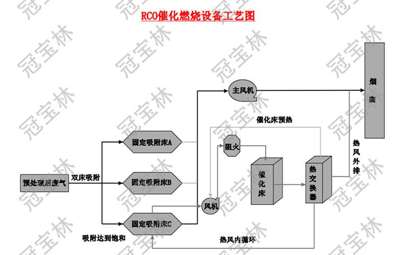 RCO催化燃烧设备工艺图.jpg