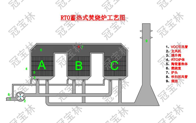 RTO蓄热式焚烧炉工艺图.jpg
