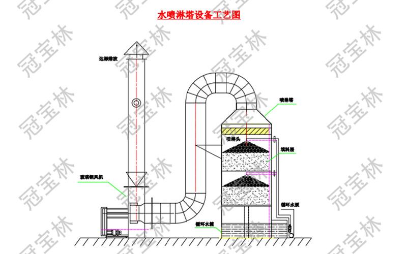 水喷淋塔设备工艺图.jpg
