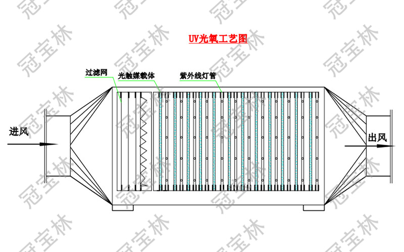 光催化氧化(UV光氧)设备工艺图.jpg