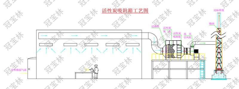 活性炭吸附箱工艺图.jpg