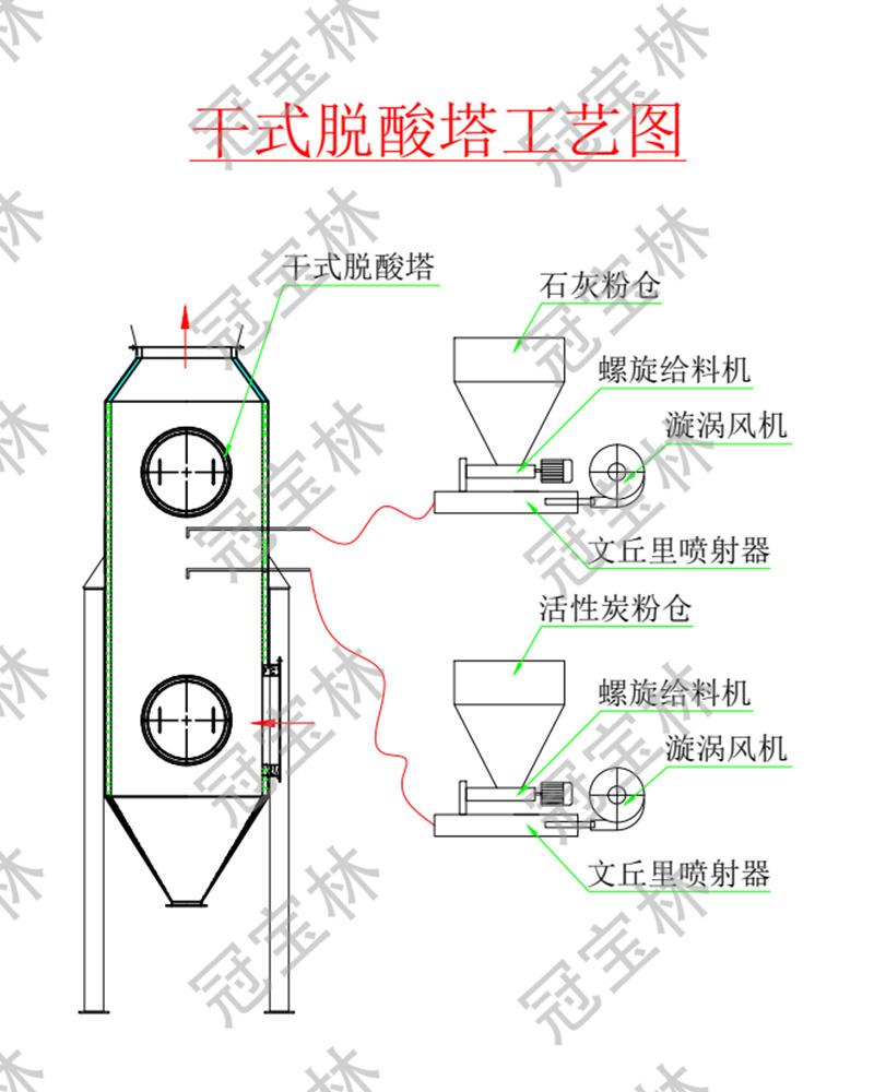 干式脱酸塔设备工艺图.jpg
