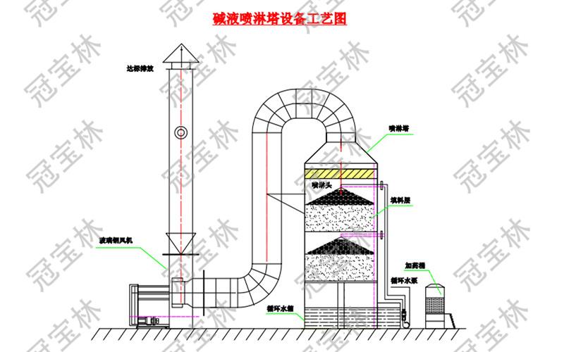 碱液喷淋塔设备工艺图.jpg