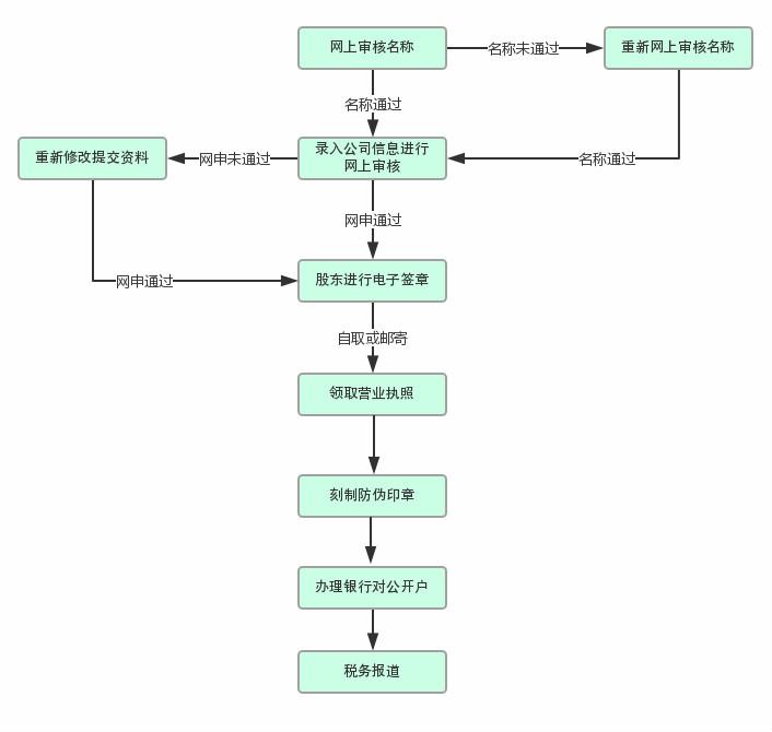 西安注册公司流程
