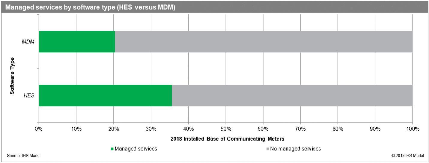 """超过1亿的智能电表采用了前端软件""""作为一种服务"""""""