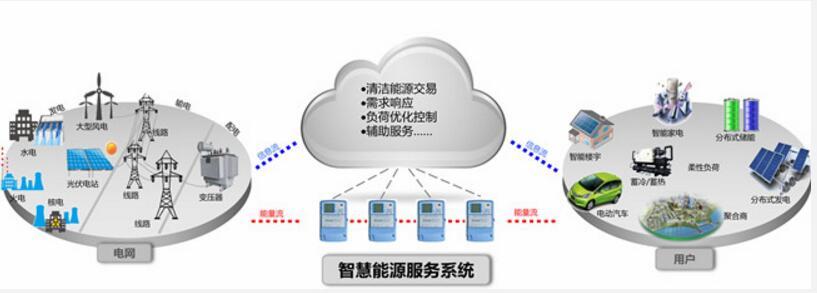 国家电网公司创新建设智慧能源服务系统