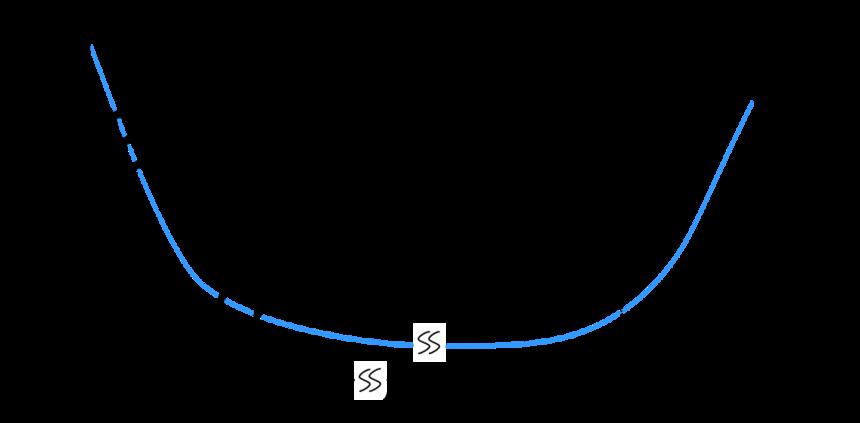 浴盆曲线.png