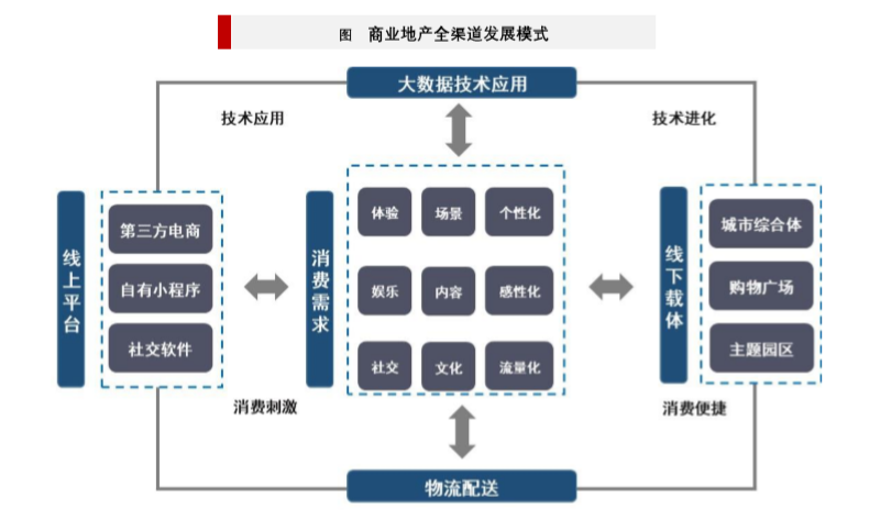 商业地产模式