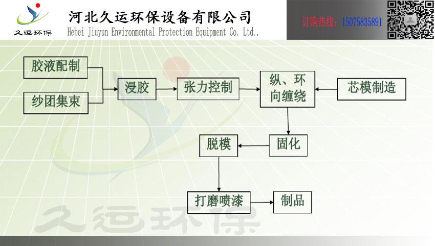 工艺管道流程.jpg