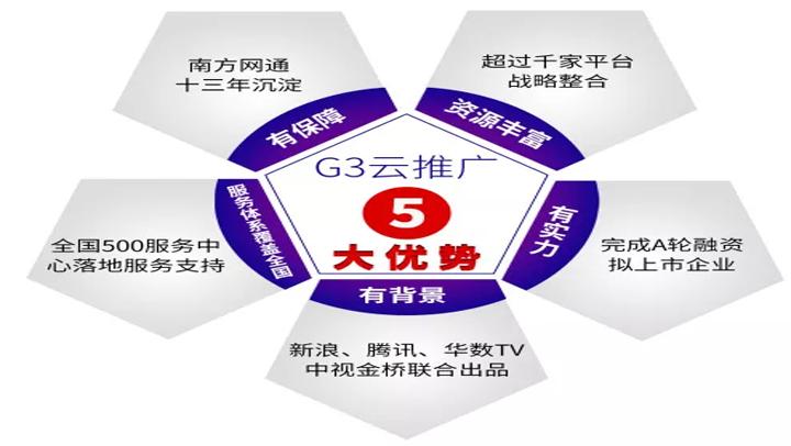g3云推广的优势