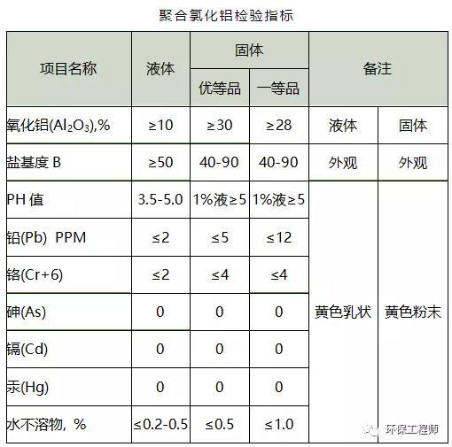 聚铝检验指标.png