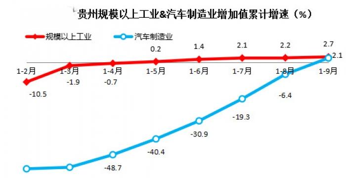 前三季度,贵州汽车制造业增加值同比增长2.1%