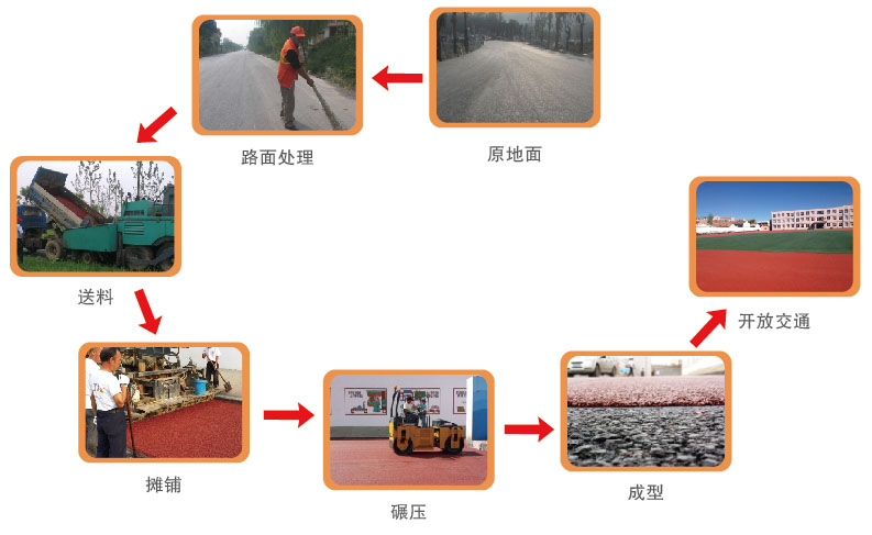 彩色沥青施工图片