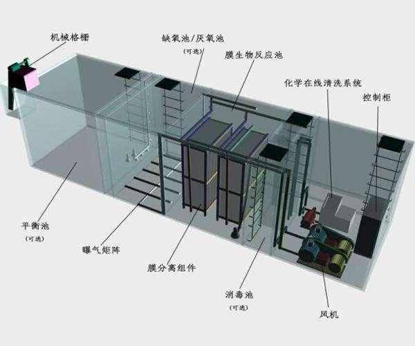 宁波环保设备简介图