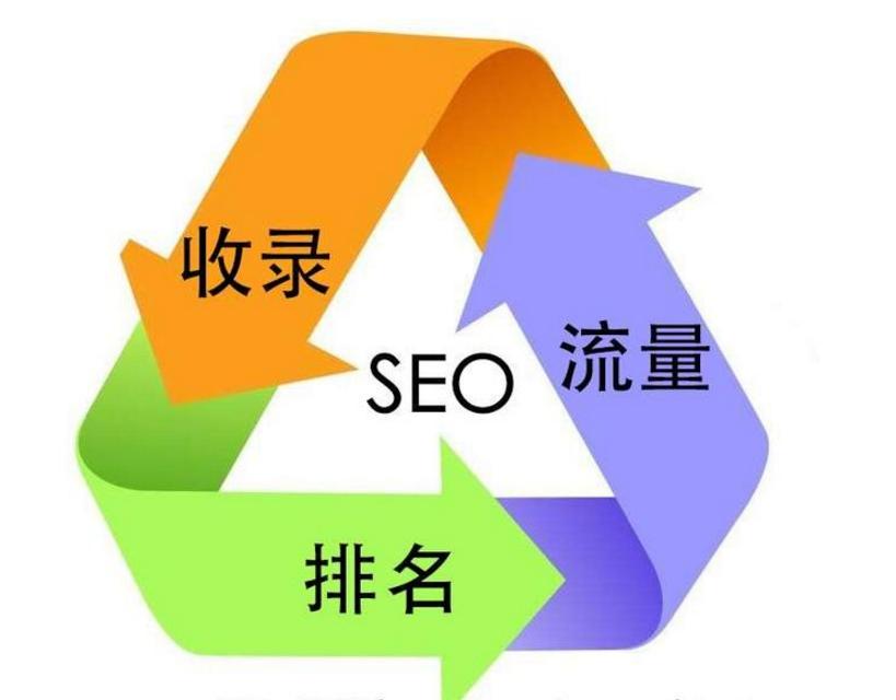 网站优化方法