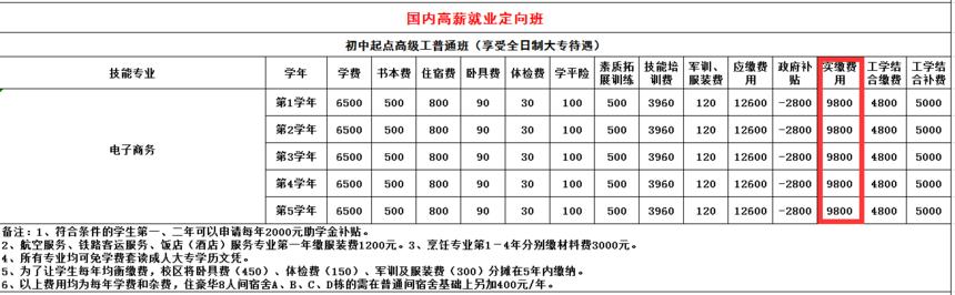 电子商务专业收费表